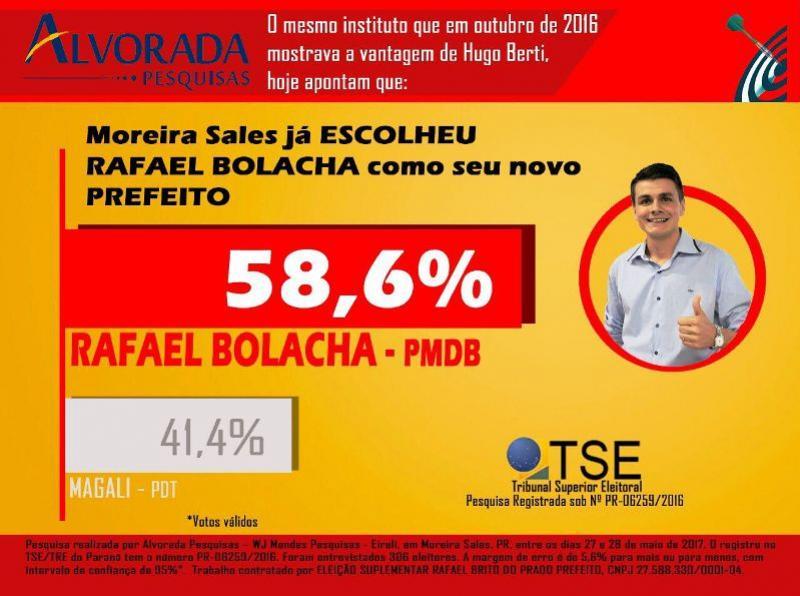 """Rafael Bolacha tem vantagem de 17 pontos diz nova pesquisa"""", para eleições em Moreira Sales"""