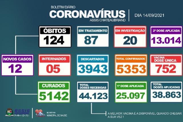 12 novos casos de Covid-19 são confirmados em Assis Chateaubriand