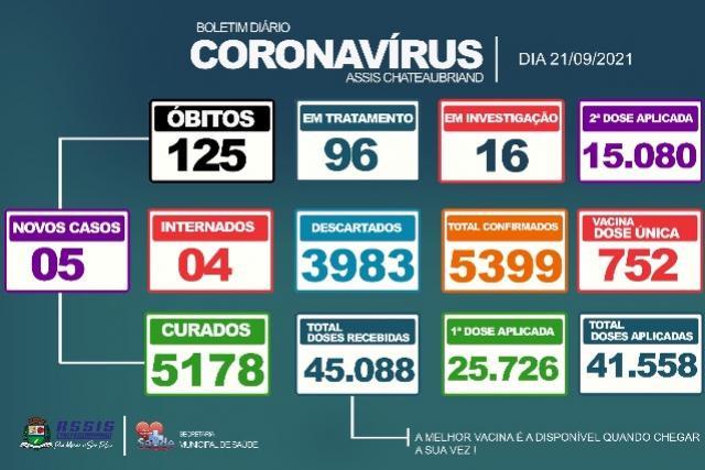 5 novos casos de Covid-19 são confirmados em Assis Chateaubriand