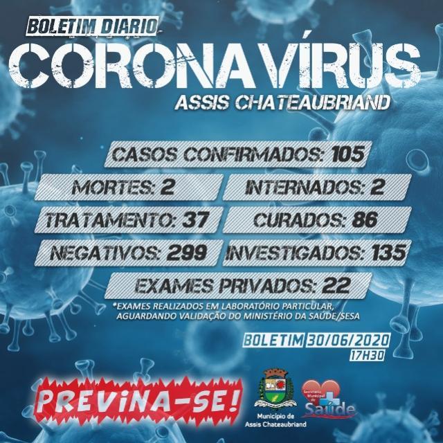 Secretaria de Saúde de Assis Chateaubriand confirma 7 novos casos de Coronavírus nesta terça-feira, 30