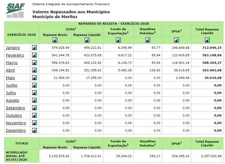 Município de Mariluz já recebeu este ano repasses do estado no montante de mais de 2 milhões de reais