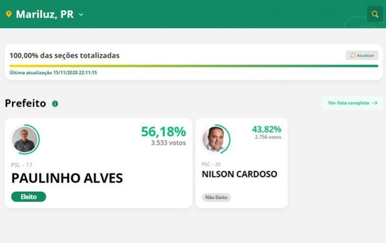 Paulinho Alves é eleito novo Prefeito da cidade de Mariluz