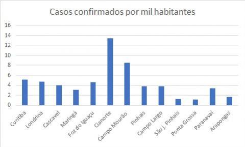 Campo Mourão é a 2ª do Estado em número de casos de Covid-19