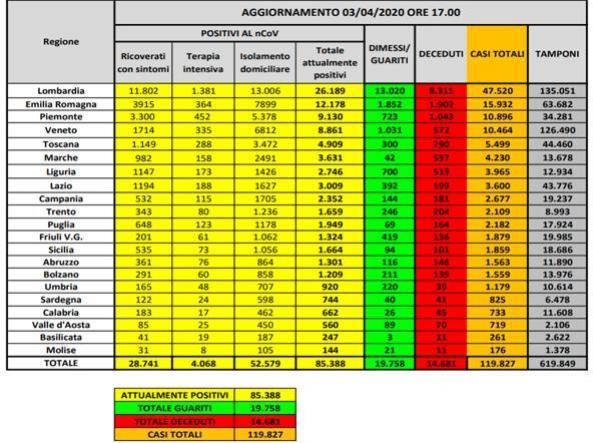 Itália chega a 14.681 mortes e quase 120 mil casos de coronavírus