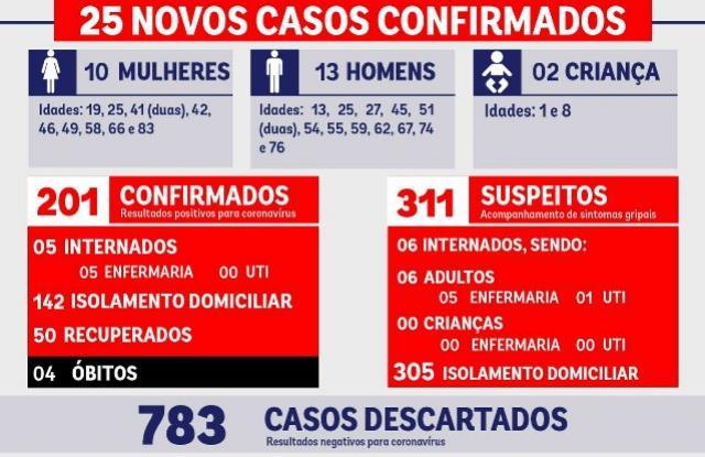 Covid-19 aumenta para 201 em Umuarama, além de quatro óbitos, veja a atualização do boletim