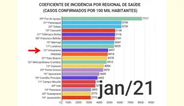 Gráfico com coeficiente de casos de Covid reforça necessidade de cuidados