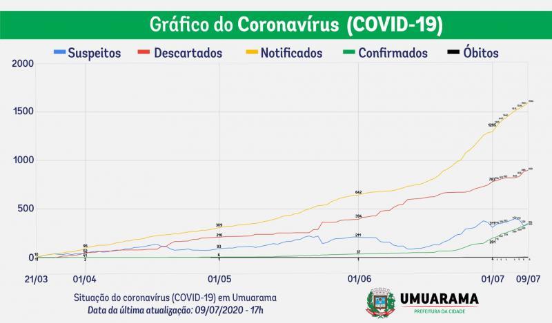 Gráfico mostra aumento de 850% nos casos de Covid-19 em 40 dias, na cidade