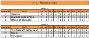 Campeonato Interbairros e Distritos  de Futebol Sub-13 chega à 3ª fase