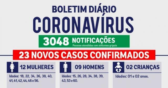 Subiu para 566 o número de pessoas com Covid-19 em Umuarama nesta sexta-feira, 24