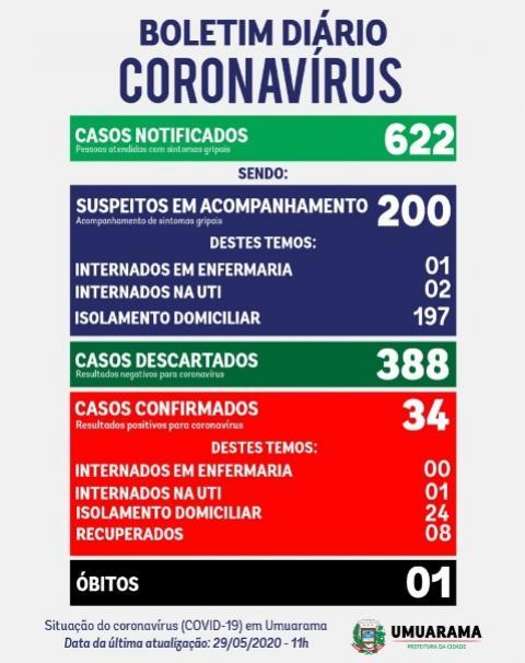 Mais um caso de Coronavírus foi confirmado em Umuarama