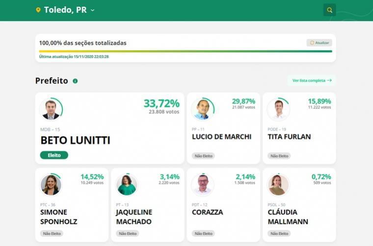 Beto Lunitti é eleito novo Prefeito da cidade de Toledo