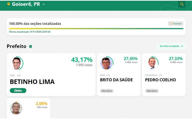 Atualizada: Com 7.055 votos Betinho Lima se torna novo prefeito de Goioerê