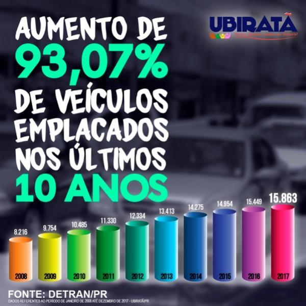 Detran aponta que são 15.863 veículos circulando em Ubiratã: Município arrecadou mais de 3 milhões com IPVA
