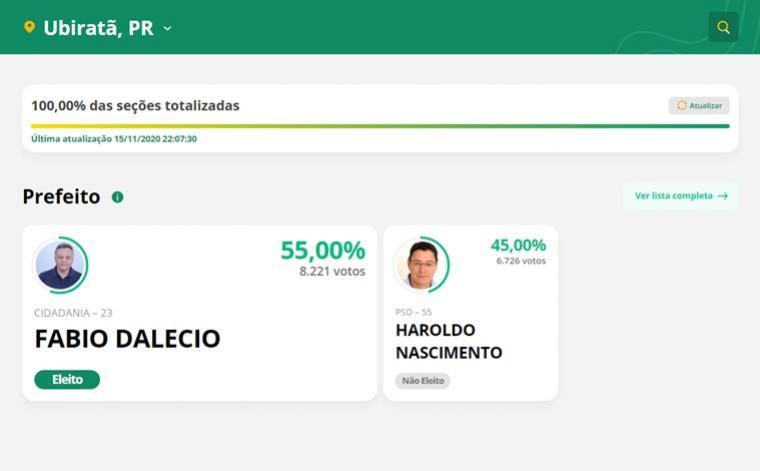 Fabio Dalecio é eleito novo Prefeito da cidade de Ubiratã