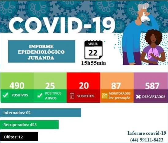 Boletim aponta 7 novos casos de Covid-19 em Juranda